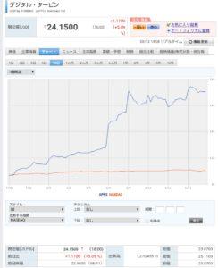 フォーティ ネット 株価